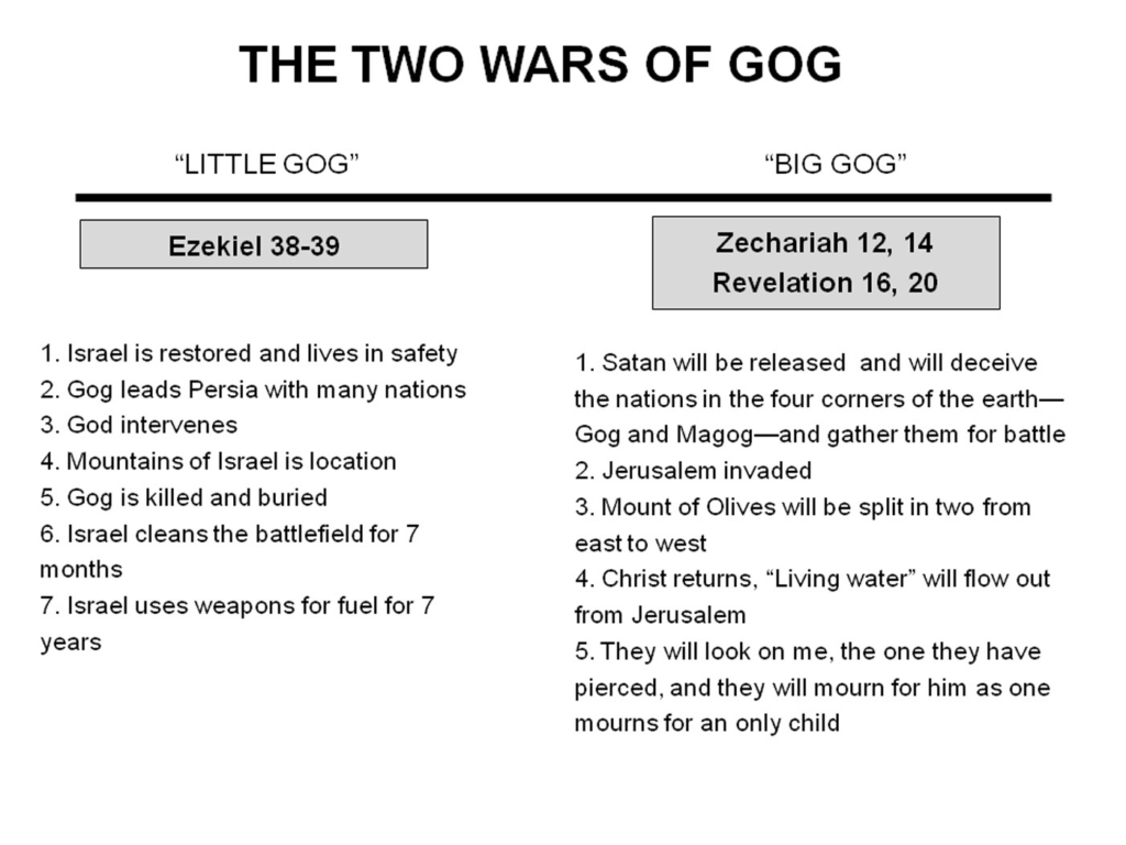 The 2 Wars of Gog Chart 1